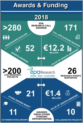 EPA Research Infographic 2018 in numbers thumbnail